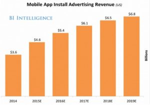 wedia-mobile-app-install-revenue